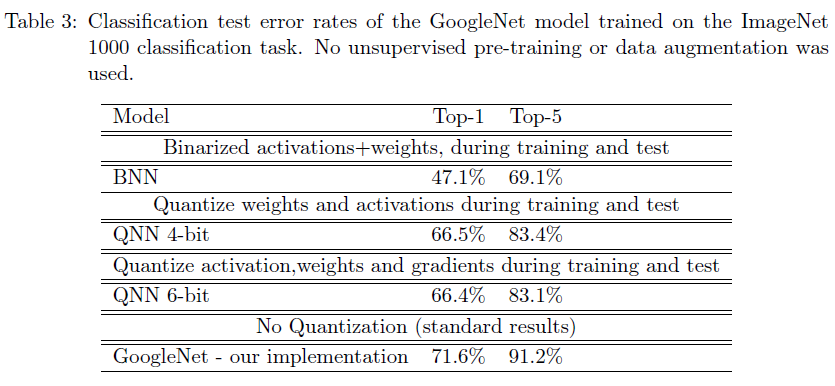 Papers about Binarized Neural Networks - Shaofan Lai's Blog